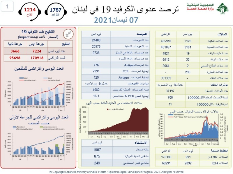 عداد كورونا اللبناني يسجل ارتفاعا جديدا