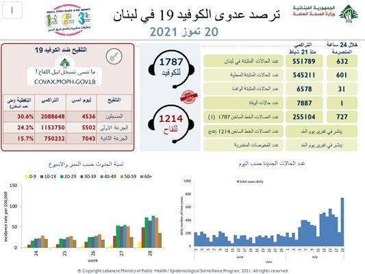 """وزارة الصحّة: 632 إصابة ووفاة واحدة جديدة بـ""""كورونا"""" في لبنان"""