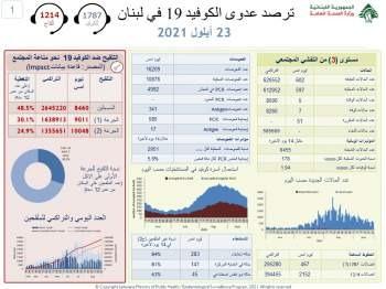 كورونا لبنان..كم بلغ عدد الإصابات؟